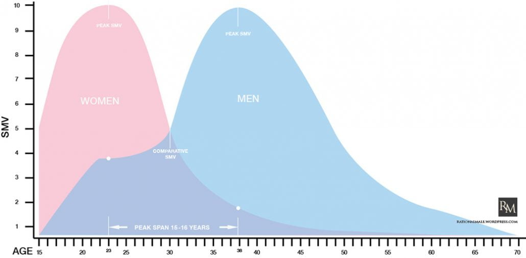 Sexual Market Value Graph Rollo Tomassi - Dating After 50, The Rational Male,